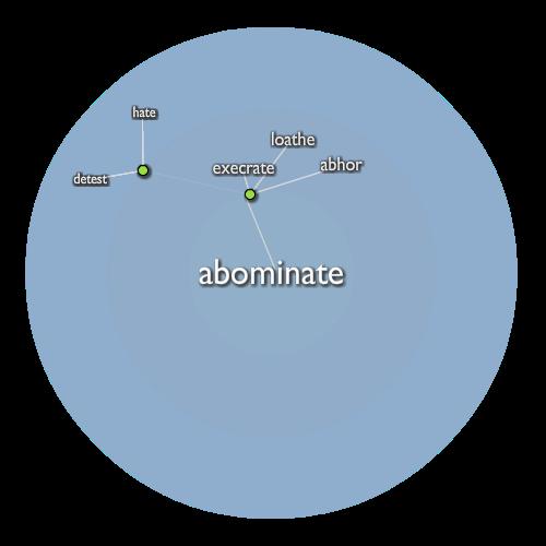 Abominate