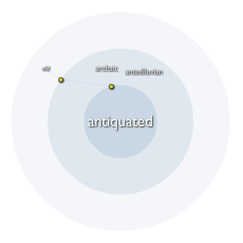 Antiquated