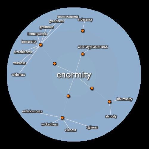 Enormity