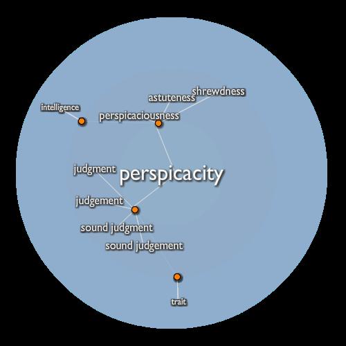 Perspicacity