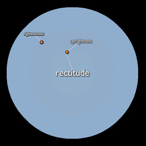 Rectitude