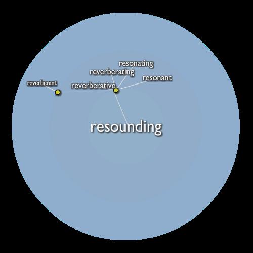 Resounding