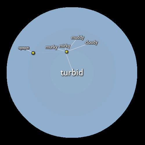 Turbid